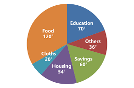 Previous Years Di Pie Chart Questions With Tricks Of Ssc Cgl
