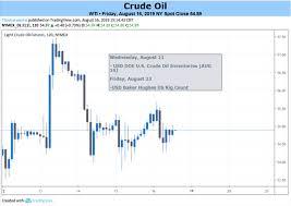 Dailyfx Blog Sliding Crude Oil Cant Look To Jackson Hole
