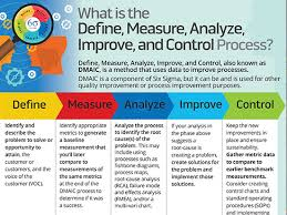 Dmaic Free Infographic Convergence Training
