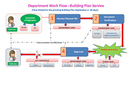 building plan approval process for industrial and commercial buildings