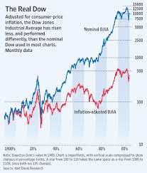 Dow Jones Historical Chart Inflation Adjusted Adjusted For Inflation Dows Gains Are Puny Wsj