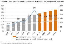 Лукойл акции lkoh форум цена акций котировки стоимость сегодня Дивиденды Лукойла за 2017 год могут составить 125 рублей на акцию