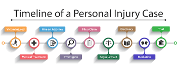 Timeline Of A Personal Injury Case According To A Personal