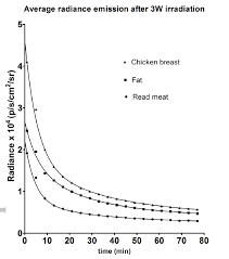 Average Light Intensity Light Intensity Measurements In Soft Tissues Red Meat