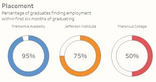 How To Do Donut Chart In Tableau Pie Gauge Data Revelations