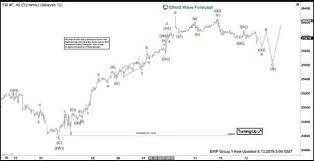 Elliott Wave View Dow Jones Futures Correction To Find Buyers