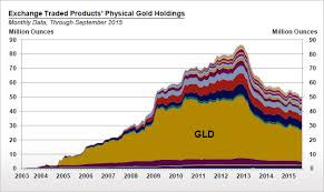 Gold Supply Chart Technical Gold Charts And Data London Fix