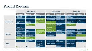 22 Visual Product Roadmap Templates Tools Template Lab