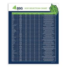 Hop Chart Bsg Hops Selection Poster Welcome Bsg Handcraft