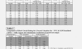Dowells Cable Gland Selection Chart Polycab Cable Size Chart Bedowntowndaytona Com