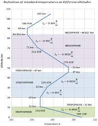 Temperature Vs Altitude Chart Standard Atmosphere