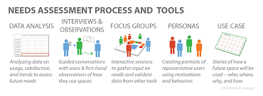 Needs Assessment Process | Learning Space Toolkit