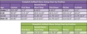 Glove Size Chart Softball Fastpitch Softball Glove Size Chart Images Gloves And