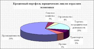Общая организационно экономическая характеристика банка стр  Рисунок 3 1 Кредитный портфель юридических лиц по отраслям экономики 36
