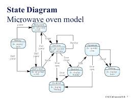 microwave circuit diagram facbooik com Microwave Oven Wiring Diagram microwave oven circuit diagram full wiring diagram and schematic wiring diagram for microwave oven