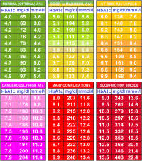 Hemoglobin To Hematocrit Conversion Chart Hemoglobin To Hematocrit Conversion Chart Chart Blood