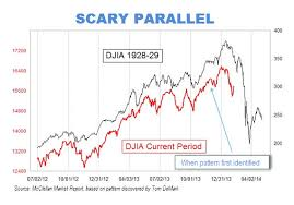 Scary Parallels To Dow Jones Industrial Average 1928 29