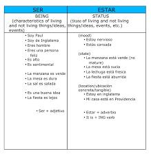 Chart Ser Estar Blog De La Estudiante Isabel Bellis