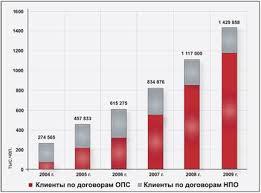 Курсовая работа Негосударственные пенсионные фонды на российском  Динамика прироста клиентской базы НПФ ЛУКОЙЛ ГАРАНТ представлена на рис 1