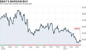 Ebay Stock Chart Ebay To Buy Gsi Commerce For 2 4 Billion Mar 28 2011