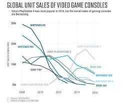 Video Game Sales Charts The Evolution Of Nintendos Home Console Sales