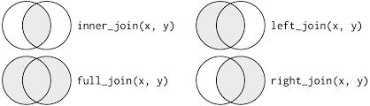 Types Of Sql Joins Venn Diagram 13 Relational Data R For Data Science