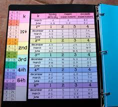 70 Eye Catching Kumon Grade Level Chart