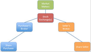 Selling A Share Certificate A Simple Explanation Of How Shares Move Around The Securities