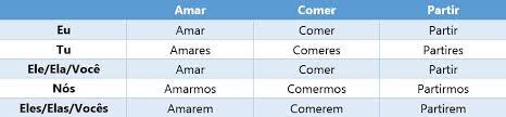 Spanish Indicative Conjugation Chart Portuguese Subjunctive Guide Duolingo