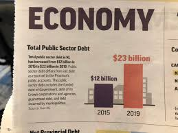 Maybe you would like to learn more about one of these? Zach Goudie On Twitter What About Our Personal Debt Nl Consumer Debt Is Slightly Higher Than Canadian Average We Owe About 24k Each On Our Credit Cards Student Loans And Other Debts