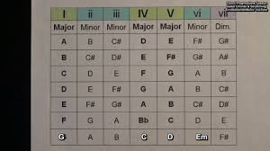 How To Create Chord Progressions For Songs Using The Major Scale Number System