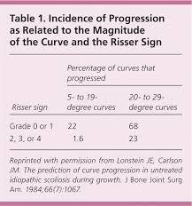 Chart Note Using History And Physical Style Adolescent Idiopathic Scoliosis Diagnosis And Management