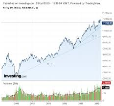 Stock Market Charts India Mutual Funds Investment A Look