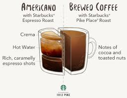 get a glimpse of the differences in this helpful ilration for this parison we used starbucks espresso roast and starbucks pike place roast