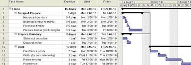 Gantt Chart Example For Business Examples Of Gantt Charts