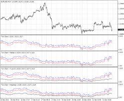 Tick Chart Indicator For Metatrader 4 Forex Mt4 Indicators