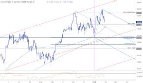 Ger30 Live Chart German Dax Signals Risk For Further Losses