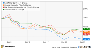 Why Fiat Chrysler Automobiles Stock Dropped 13 In December