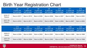 Us Youth Soccer Birth Year Chart Birth Year Chart Eastern New York Youth Soccer Association