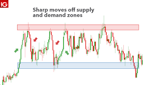 How To Identify Supply And Demand Zones On A Chart Supply And Demand Trading A Forex Traders Guide