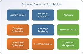 Domain Driven Design Example Revisiting The Basics Of Domain Driven Design
