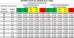 Lead Acid Battery Specific Gravity Chart Beginning Basic Part 1 Power Probe Tek