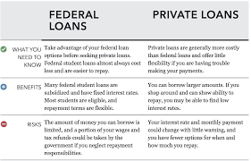 Need College Loans Here S Your Guide To Applying For A Student Loan