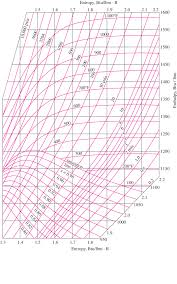 Figure A 10e Mollier Diagram For Water Download