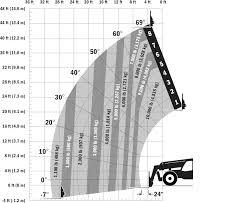 Jlg G12 55a Load Chart Jlg 1043 Telehandler Telescopic Handlers Jlg