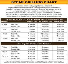 Broiling Steak Chart 56 Punctilious Cooking Steak Temperature Chart