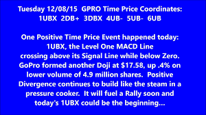 Gopro 12 08 15 Gpro Daily Animated Time Price Theory Stock