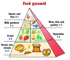 Healthy Eating Pyramid Chart Stock Illustration