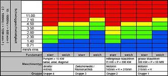 Iso 2372 Vibration Standard
