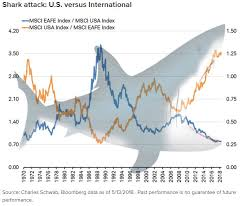 International Stock Index Chart Heres What Stock Market Investors Can Do To Prevent A